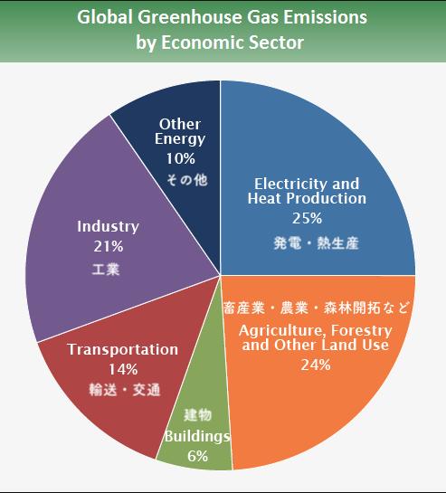 経済セクター別グローバル温室ガス排出量